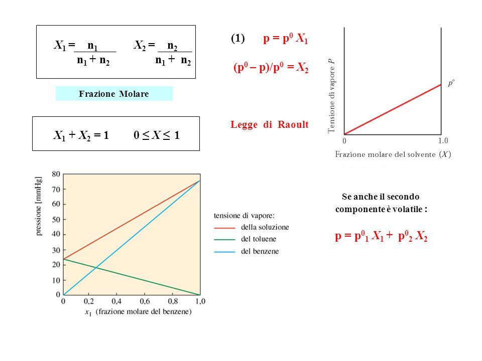 X 1 = n 1 X 2 = n 2 n 1 + n 2 n 1 + n 2 Frazione Molare X 1 + X 2 = 1 0 ≤ X ≤ 1 (1) p = p 0 X 1 (p 0 – p)/p 0 = X 2 Legge di Raoult Se anche il secondo componente è volatile : p = p 0 1 X 1 + p 0 2 X 2