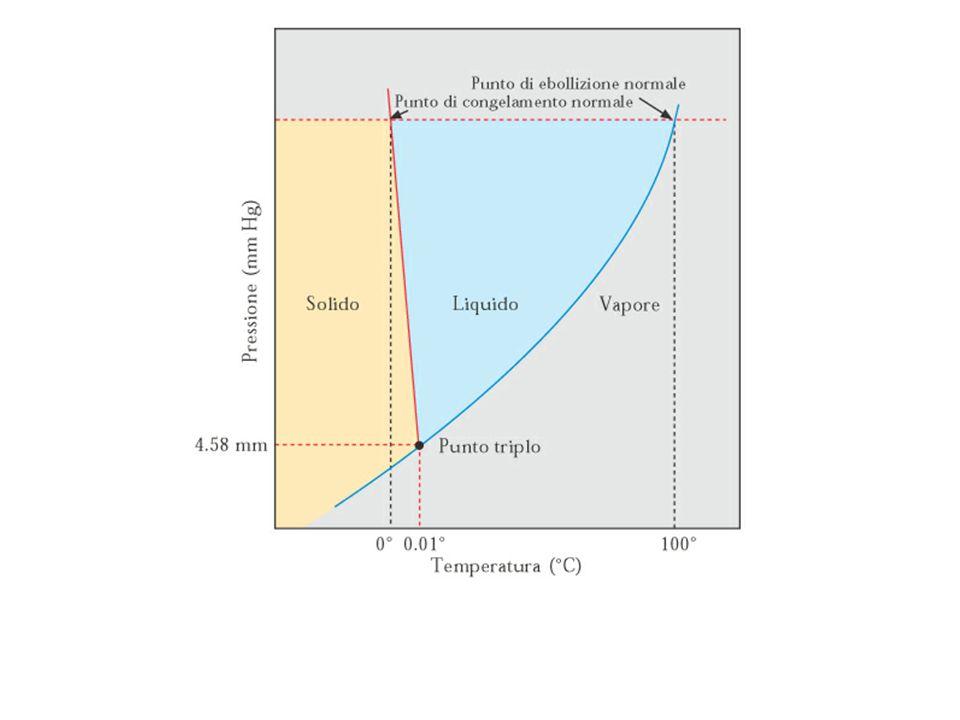 Abbassamento T congelamento abbassamento crioscopico  T f = k f m se il soluto si dissocia, tenerne conto nel calcolo di m per l acquak f = 1,86 K  kg / mol