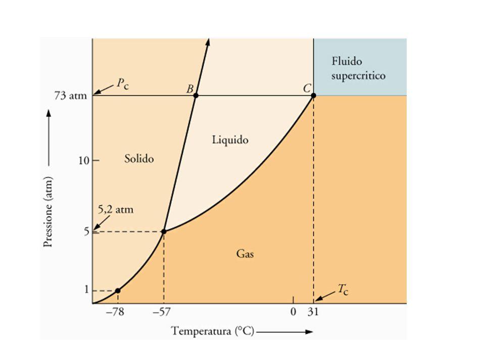 Tensione di vapore H 2 O (l) ⇆ H 2 O (g) K = P H2O La pressione di vapore (tensione di vapore) di una sostanza è la pressione esercitata dal suo vapore quando si trova in equilibrio con la fase condensata La pressione di vapore aumenta con la temperatura