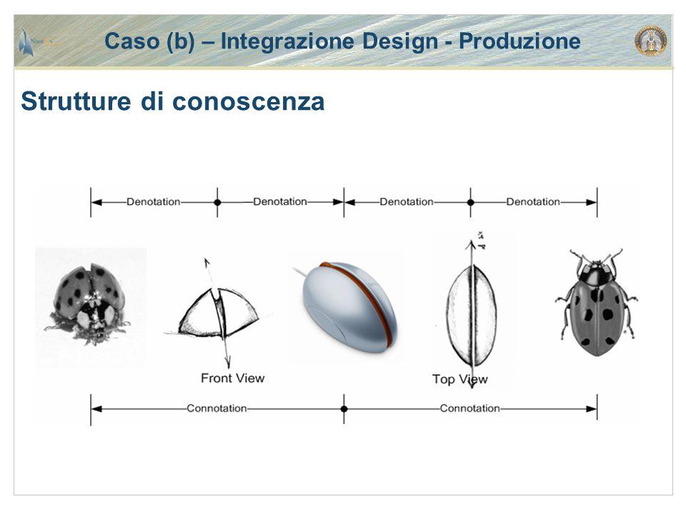 Caso (b) – Integrazione Design - Produzione Strutture di conoscenza