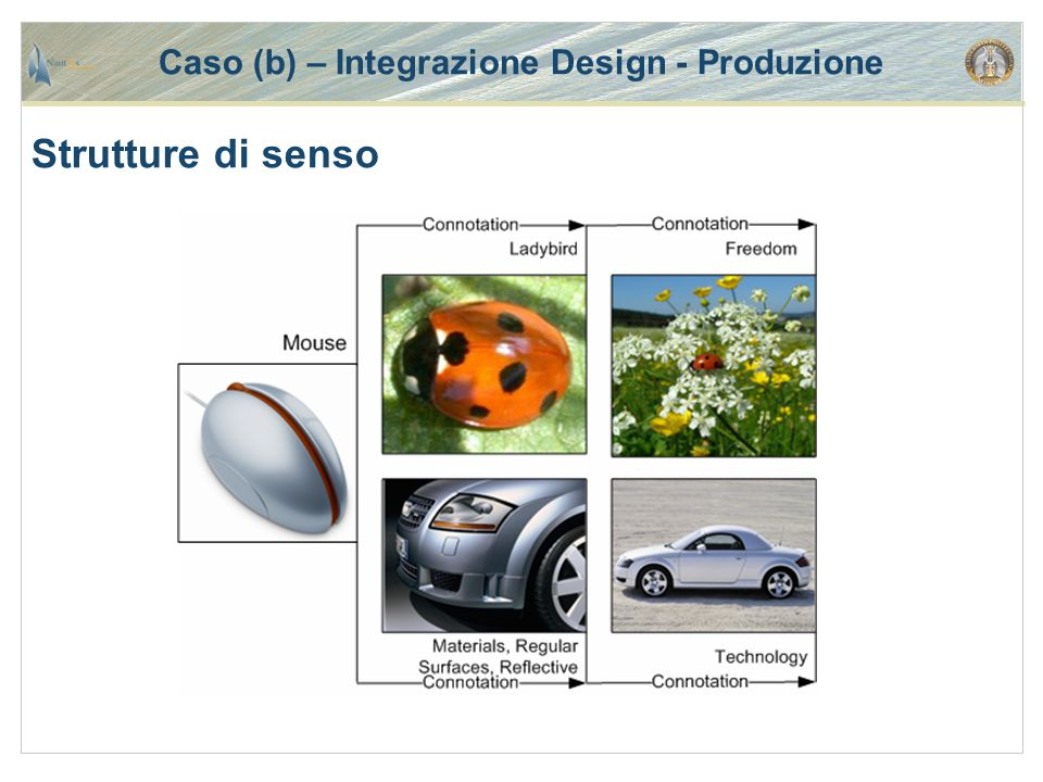 Caso (b) – Integrazione Design - Produzione Strutture di senso