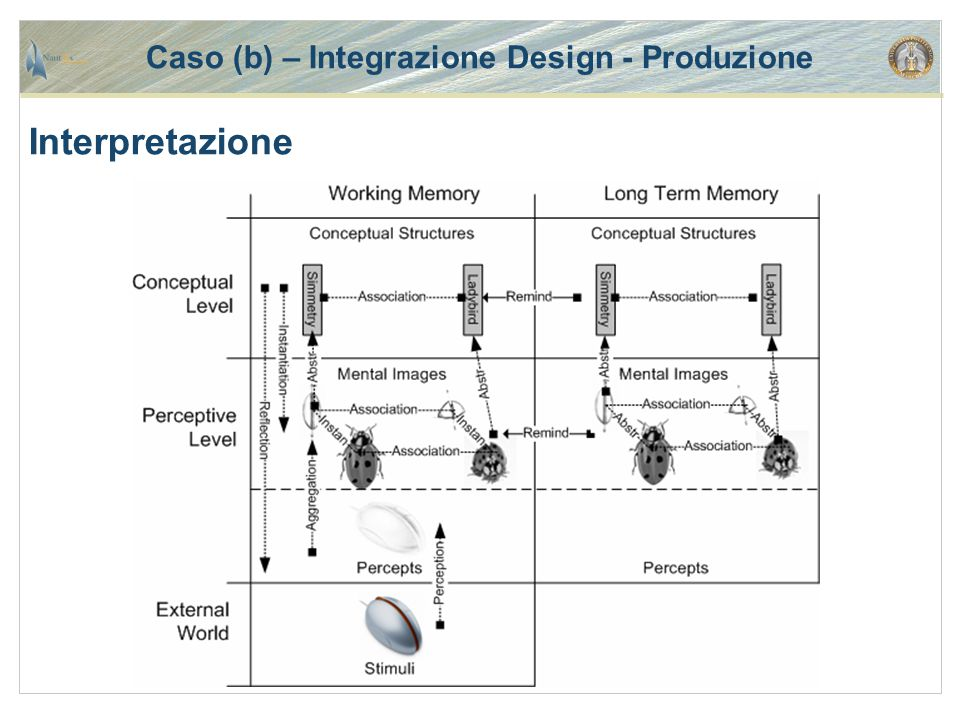 Caso (b) – Integrazione Design - Produzione Interpretazione
