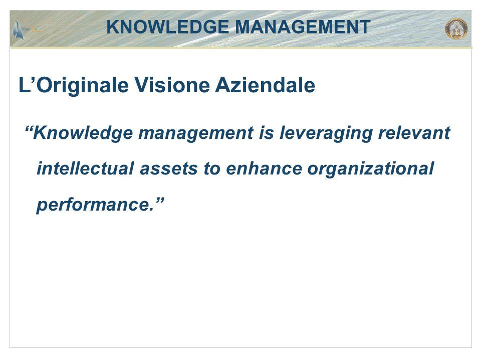 KNOWLEDGE MANAGEMENT L'odierna visione operativa Ciclo della conoscenza Introduce gli aspetti prestazionali della conoscenza Ciclo della Conoscenza Espressività Efficienza Ergonomia
