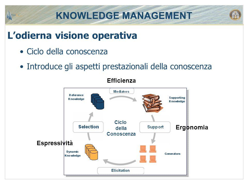 KNOWLEDGE MANAGEMENT L'odierna visione operativa Ciclo della conoscenza Introduce gli aspetti prestazionali della conoscenza Ciclo della Conoscenza Es