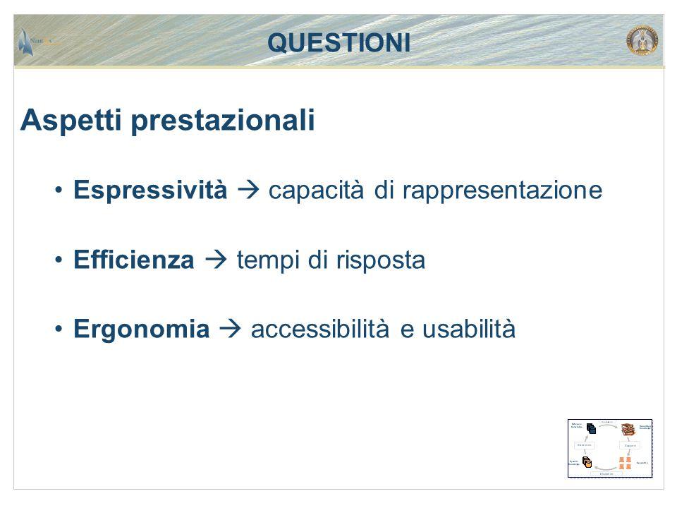 QUESTIONI Aspetti prestazionali Espressività  capacità di rappresentazione Efficienza  tempi di risposta Ergonomia  accessibilità e usabilità