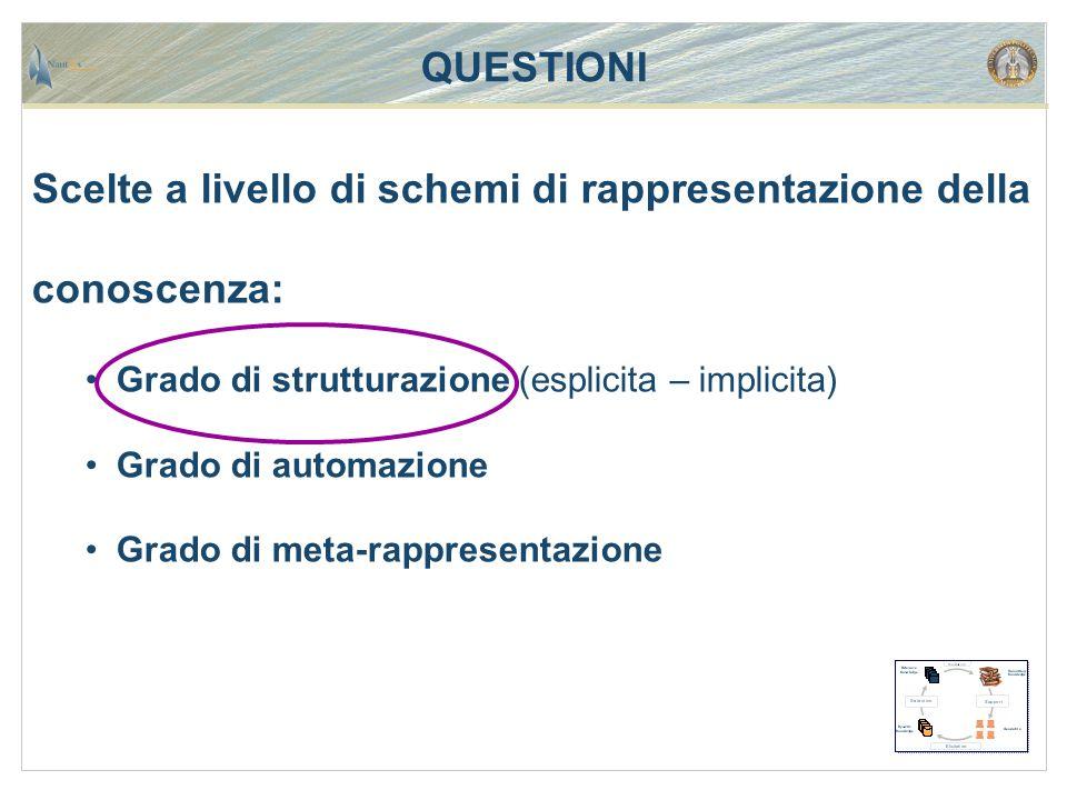 QUESTIONI Scelte a livello di schemi di rappresentazione della conoscenza: Grado di strutturazione (esplicita – implicita) Grado di automazione Grado di meta-rappresentazione