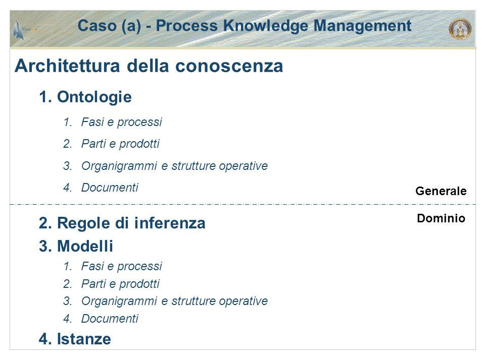 Caso (a) - Process Knowledge Management Architettura della conoscenza 1.Ontologie 1.Fasi e processi 2.Parti e prodotti 3.Organigrammi e strutture oper