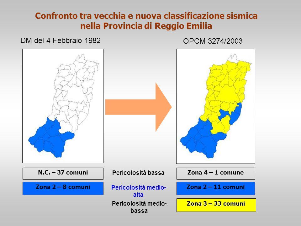 Confronto tra vecchia e nuova classificazione sismica nella Provincia di Reggio Emilia Zona 2 – 8 comuni Zona 3 – 33 comuni N.C. – 37 comuni Zona 2 –