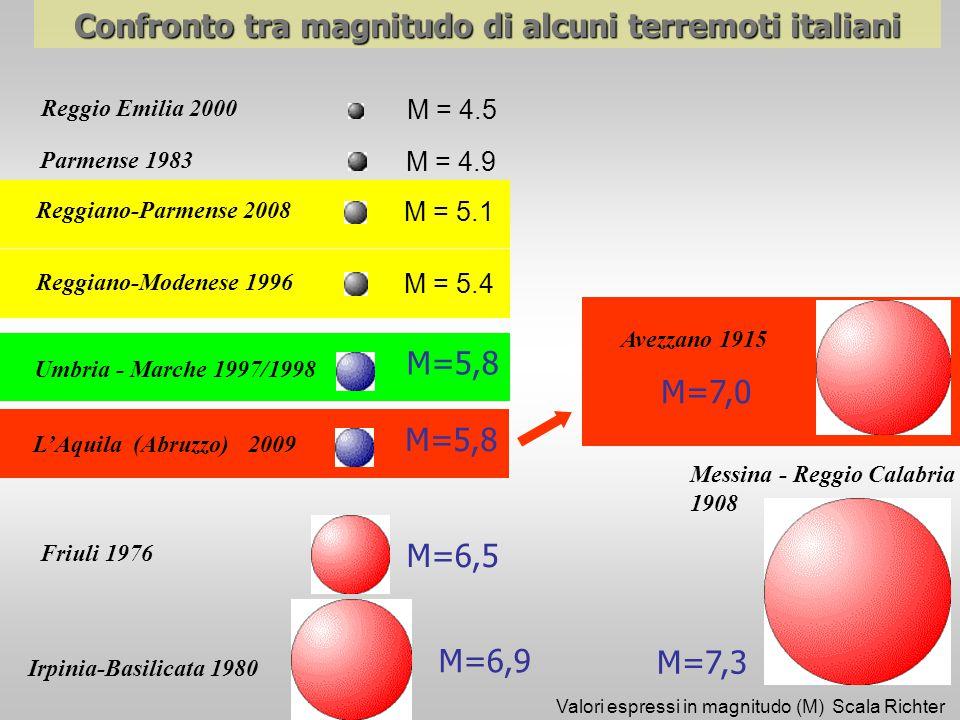 Parmense 1983 Reggiano-Modenese 1996 Umbria - Marche 1997/1998 Friuli 1976 Irpinia-Basilicata 1980 Avezzano 1915 Messina - Reggio Calabria 1908 M=5,8