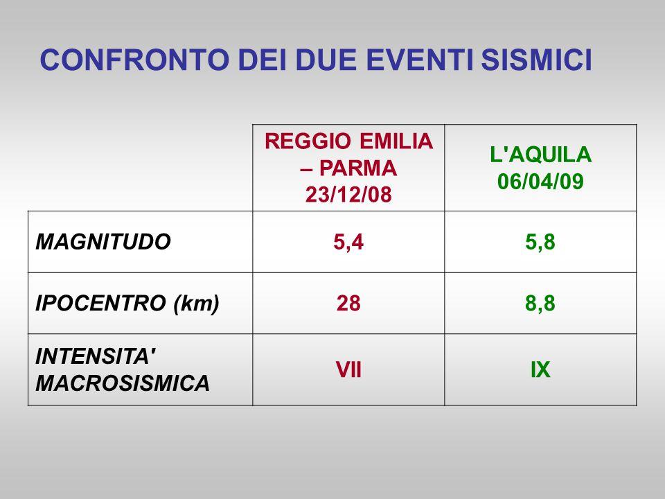 REGGIO EMILIA – PARMA 23/12/08 L'AQUILA 06/04/09 MAGNITUDO5,45,8 IPOCENTRO (km)288,8 INTENSITA' MACROSISMICA VIIIX CONFRONTO DEI DUE EVENTI SISMICI
