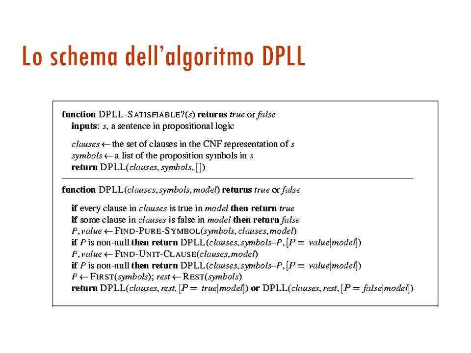 DPLL continuazione 3.