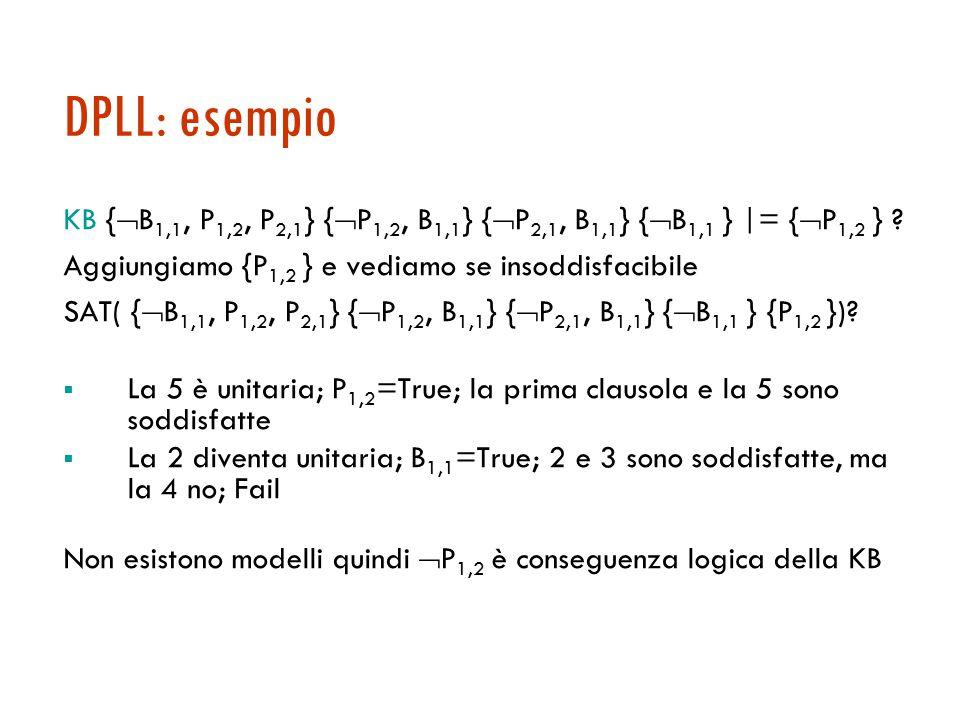 Lo schema dell'algoritmo DPLL