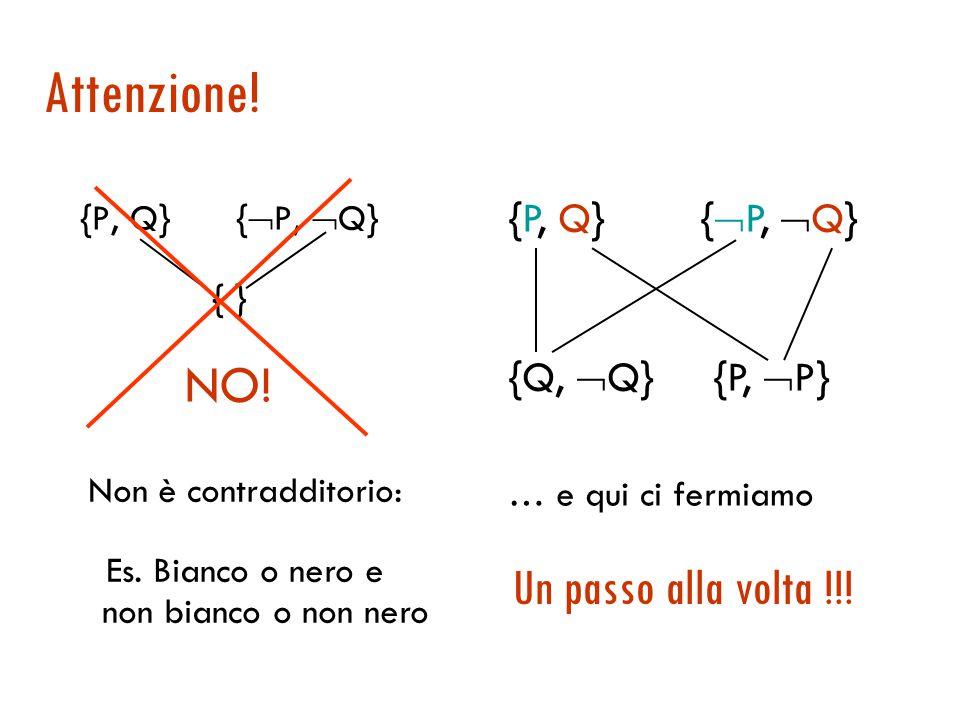 Il grafo di risoluzione {  B 1,1, P 1,2, P 2,1 } {  P 1,2, B 1,1 } {  P 2,1, B 1,1 } {  B 1,1 } {P 1,2, P 2,1,  P 1,2 } {  B 1,1, P 2,1, B 1,1 } {  B 1,1, P 1,2, B 1,1 } {  P 1,2 } {  P 2,1 } Tautologie Goal