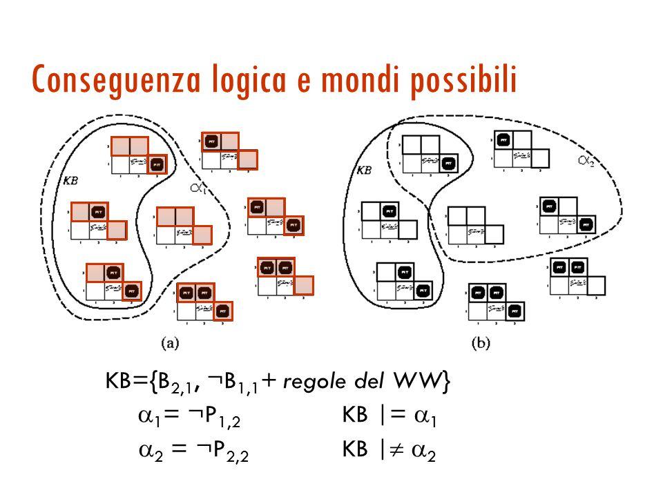 Conseguenza logica  Una formula A è conseguenza logica di un insieme di formule KB se e solo se in ogni modello di KB, anche A è vera (KB |= A)  Esempio: KB={B 2,1, ¬B 1,1, + regole del WW} Supponiamo di voler decidere se c'è un pozzo in [1,2] e in [2,2] Ci sono otto possibili mondi …
