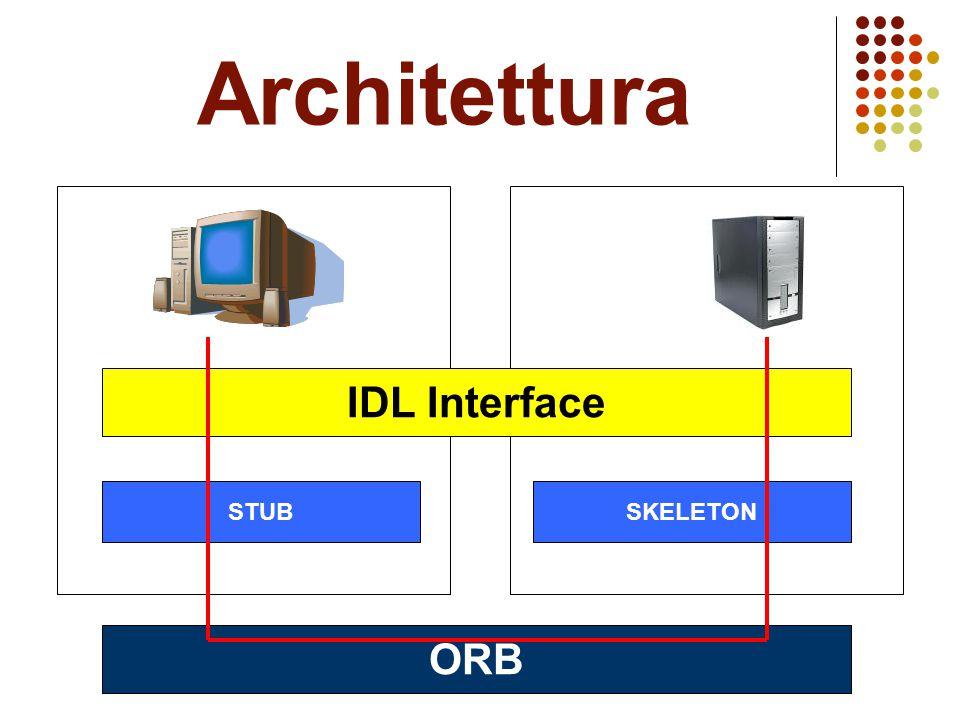 Architettura IDL Interface ORB STUBSKELETON