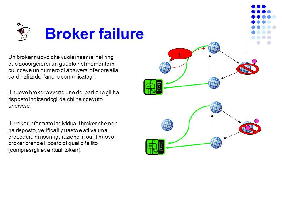 Broker failure Un broker può accorgersi del fallimento del proprio successore nel momento in cui tenta di passargli il token Il broker attiva una procedura di riconfigurazione dell'anello ripristinando il token sul nuovo successore
