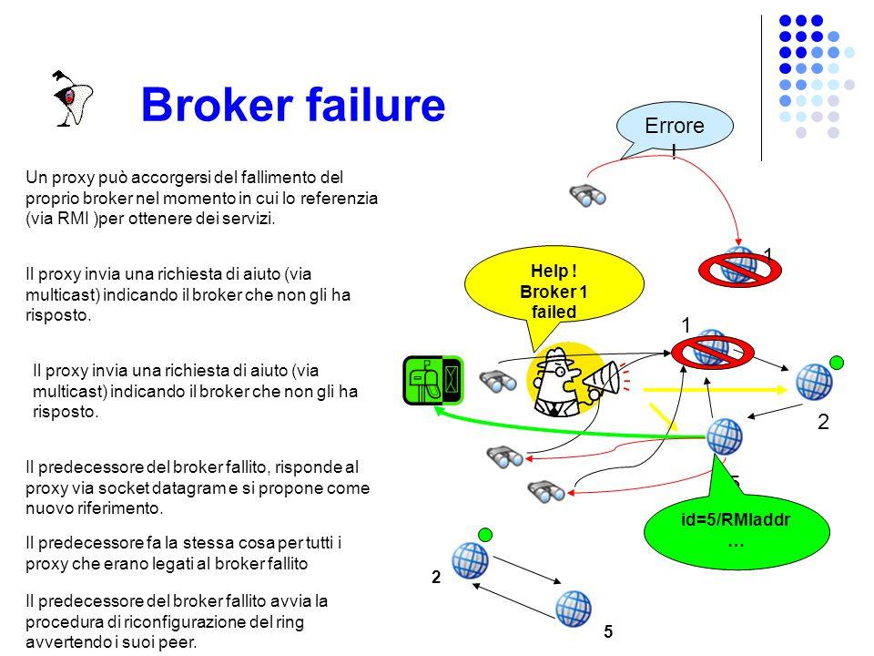 Broker failure Un broker nuovo che vuole inserirsi nel ring può accorgersi di un guasto nel momento in cui riceve un numero di answers inferiore alla cardinalità dell'anello comunicatagli.