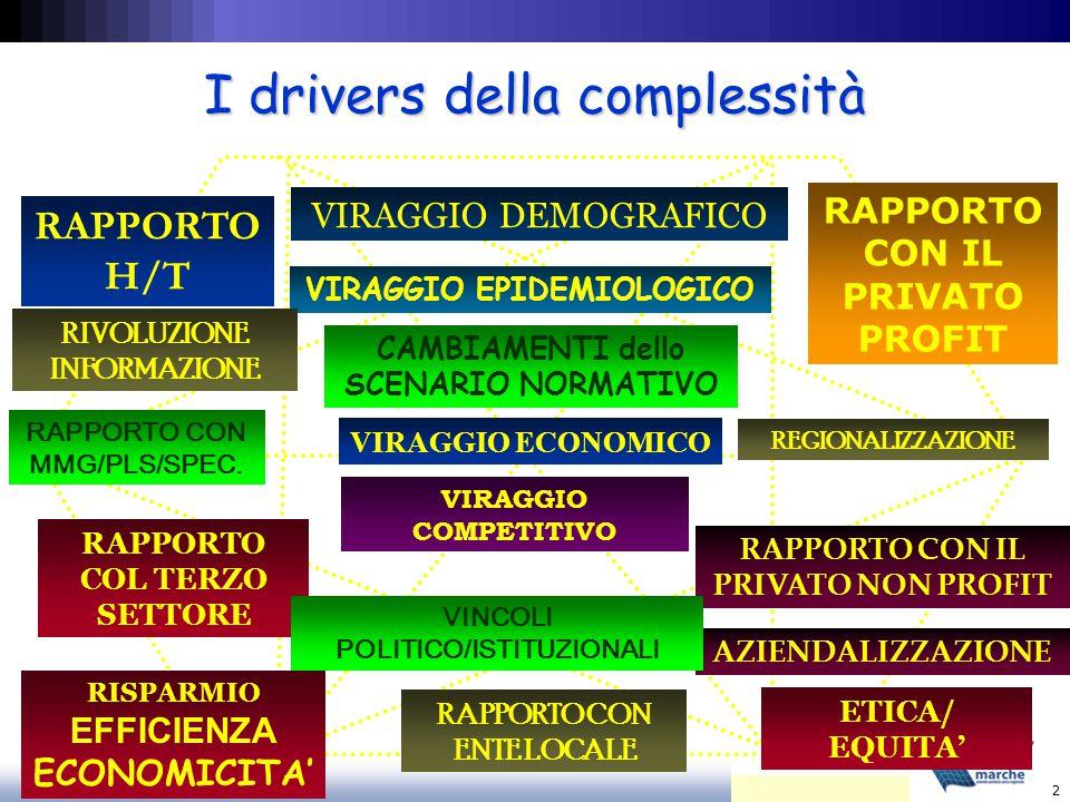 Antonio Aprile 2 VIRAGGIO EPIDEMIOLOGICO VIRAGGIO ECONOMICO VIRAGGIO COMPETITIVO RAPPORTO COL TERZO SETTORE RAPPORTO CON MMG/PLS/SPEC.