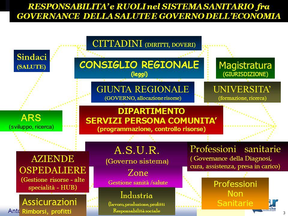 Antonio Aprile 3 RESPONSABILITA' e RUOLI nel SISTEMA SANITARIO fra GOVERNANCE DELLA SALUTE E GOVERNO DELL'ECONOMIA CONSIGLIO REGIONALE (leggi) GIUNTA REGIONALE (GOVERNO, allocazione risorse) DIPARTIMENTO SERVIZI PERSONA COMUNITA' (programmazione, controllo risorse) A.S.U.R.