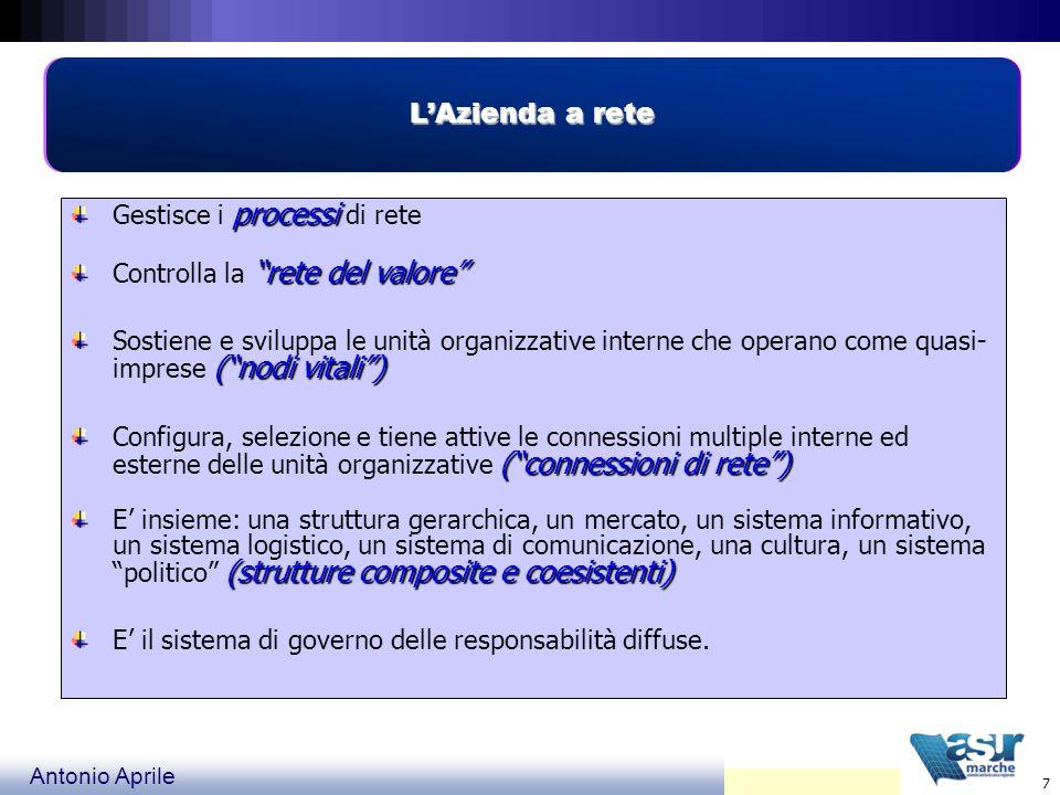Antonio Aprile 8 Le connessioni COOPERAZIONE OPERATIVA (far insieme) COOPERAZIONE OPERATIVA (far insieme) CONNESSIONI BUROCRATICHE (eseguire disposizioni) CONNESSIONI BUROCRATICHE (eseguire disposizioni) TRANSAZIONI ECONOMICHE ( vendere e comprare) TRANSAZIONI ECONOMICHE ( vendere e comprare) INFORMAZIONI (trasmettere/ricevere informazioni) INFORMAZIONI (trasmettere/ricevere informazioni) COMUNICAZIONI (intendersi) COMUNICAZIONI (intendersi) IMPEGNI E OBBLIGHI (impegnarsi) IMPEGNI E OBBLIGHI (impegnarsi) PROCESSI DECISIONALI (decidere) PROCESSI DECISIONALI (decidere) INTESE/CONFLITTI (essere con e contro) INTESE/CONFLITTI (essere con e contro)