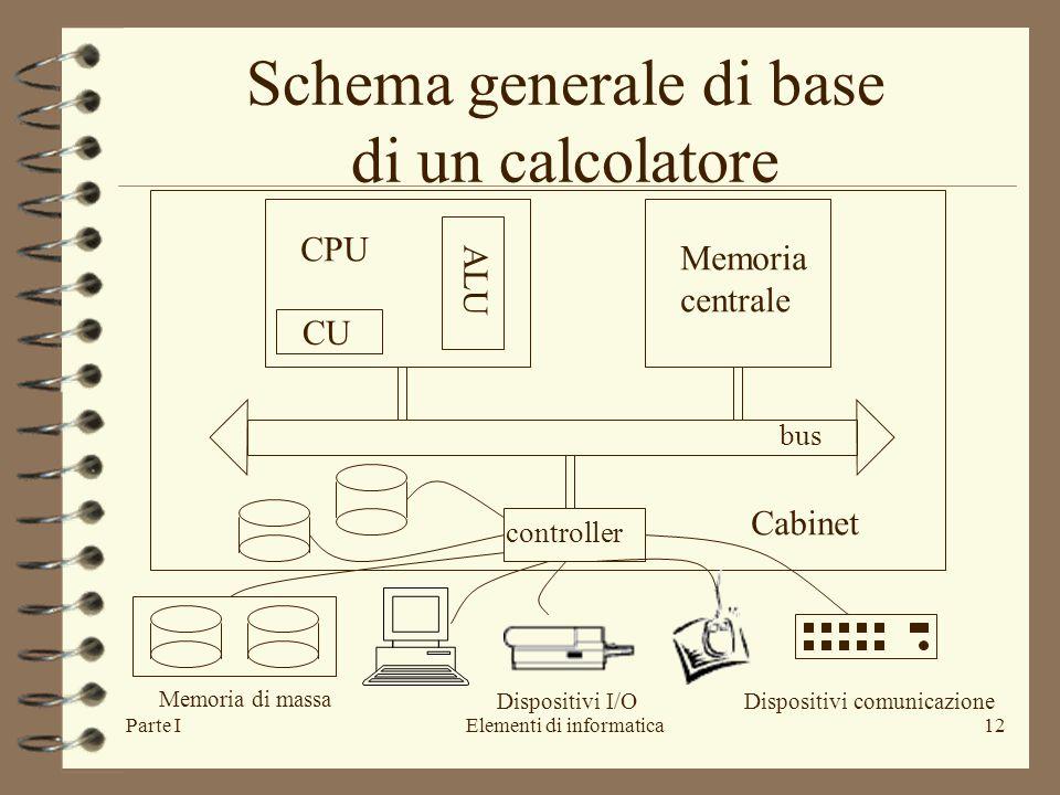 Parte IElementi di informatica12 Schema generale di base di un calcolatore CU ALU CPU Memoria centrale bus controller Cabinet Memoria di massa Dispositivi I/ODispositivi comunicazione