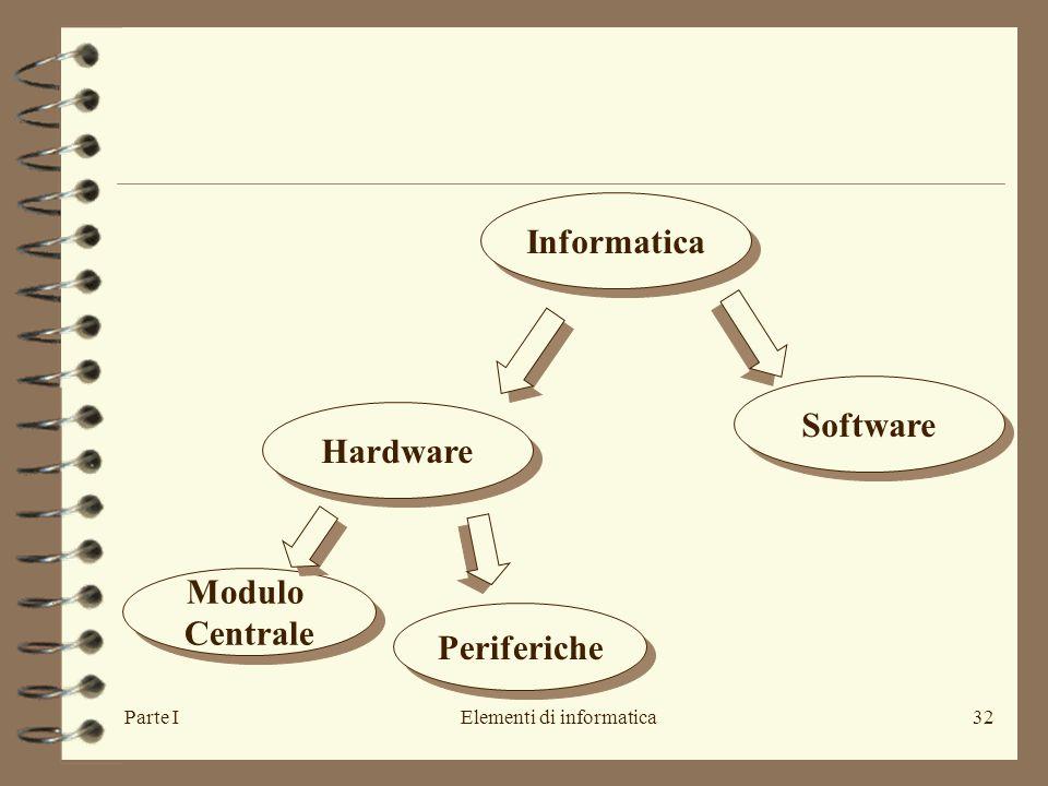 Parte IElementi di informatica32 Informatica Hardware Software Modulo Centrale Modulo Centrale Periferiche