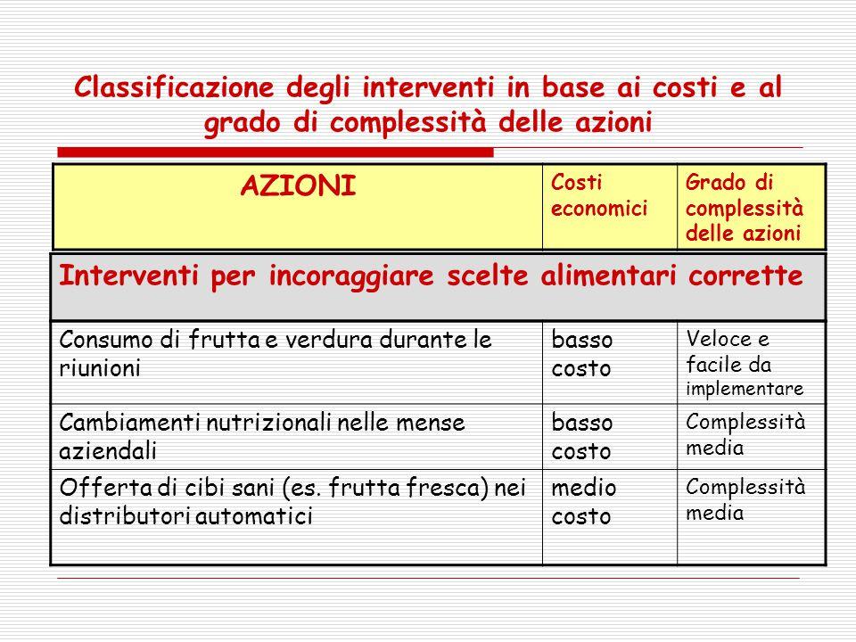 Classificazione degli interventi in base ai costi e al grado di complessità delle azioni AZIONI Costi economici Grado di complessità delle azioni Inte