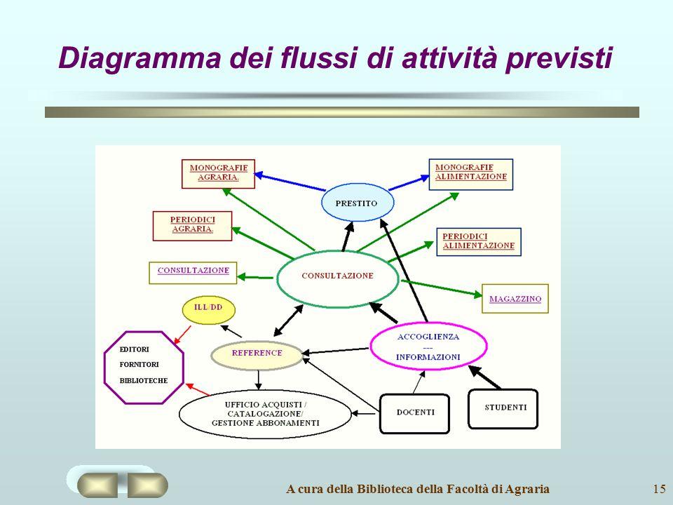 A cura della Biblioteca della Facoltà di Agraria15 Diagramma dei flussi di attività previsti
