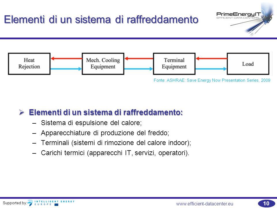 Supported by: 10 www.efficient-datacenter.eu Elementi di un sistema di raffreddamento Fonte: ASHRAE: Save Energy Now Presentation Series, 2009  Eleme