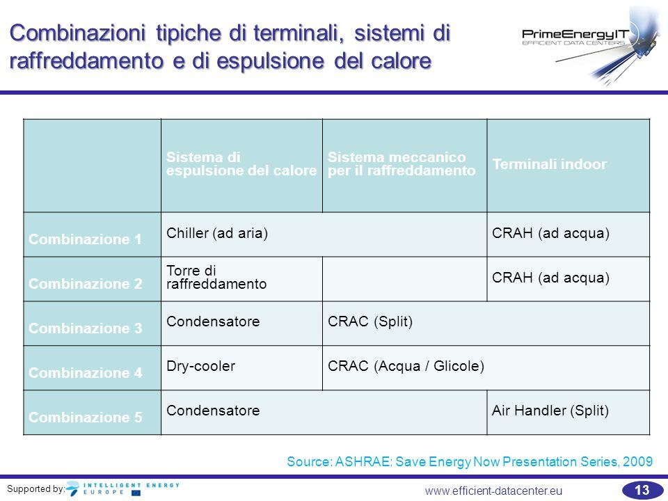 Supported by: 13 www.efficient-datacenter.eu Combinazioni tipiche di terminali, sistemi di raffreddamento e di espulsione del calore Sistema di espuls