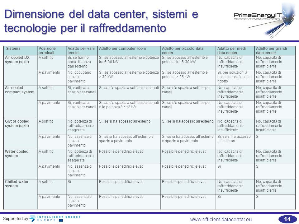 Supported by: 14 www.efficient-datacenter.eu Dimensione del data center, sistemi e tecnologie per il raffreddamento SistemaPosizione terminali Adatto