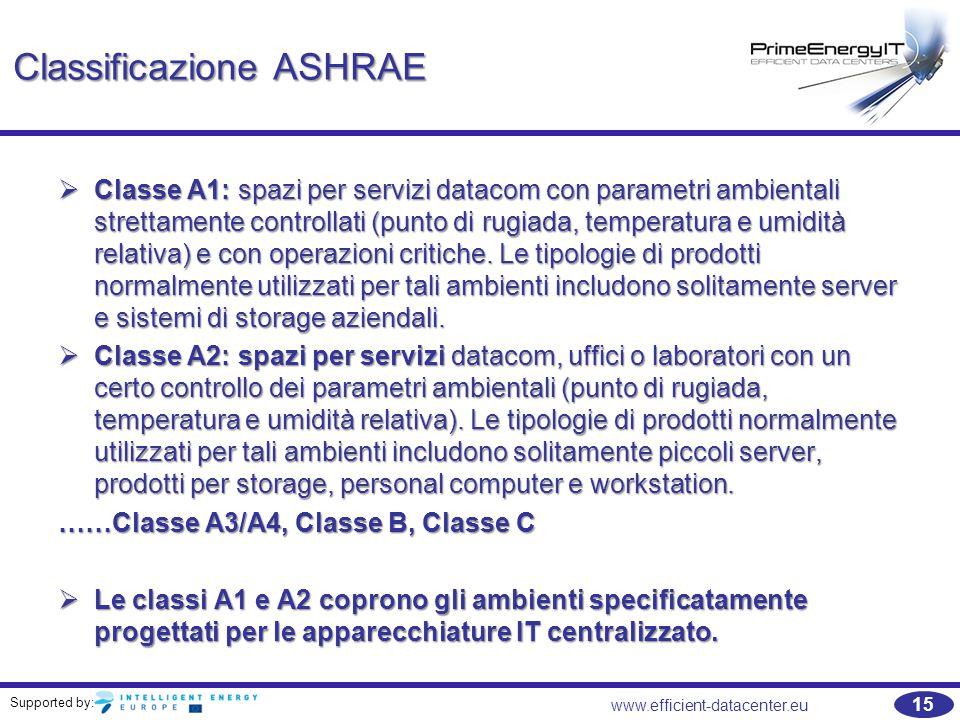 Supported by: 15 www.efficient-datacenter.eu Classificazione ASHRAE  Classe A1: spazi per servizi datacom con parametri ambientali strettamente contr