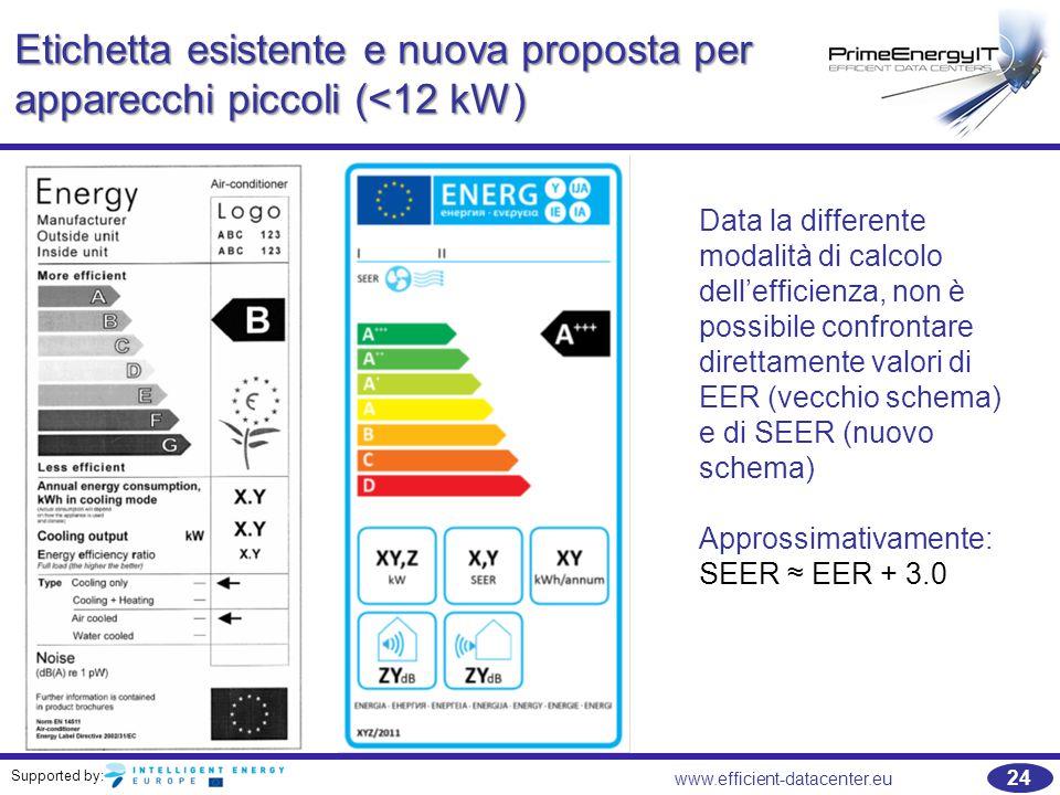 Supported by: 24 www.efficient-datacenter.eu Etichetta esistente e nuova proposta per apparecchi piccoli (<12 kW) Data la differente modalità di calco