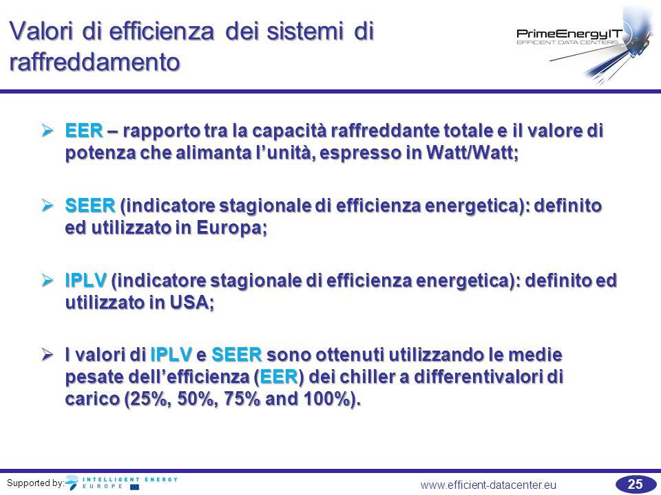 Supported by: 25 www.efficient-datacenter.eu Valori di efficienza dei sistemi di raffreddamento  EER – rapporto tra la capacità raffreddante totale e