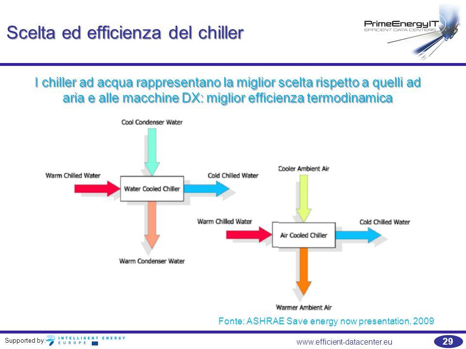 Supported by: 29 www.efficient-datacenter.eu Scelta ed efficienza del chiller I chiller ad acqua rappresentano la miglior scelta rispetto a quelli ad