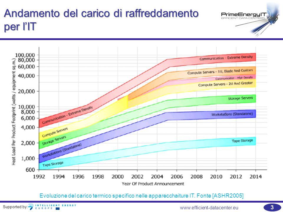 Supported by: 3 www.efficient-datacenter.eu Andamento del carico di raffreddamento per l'IT Evoluzione del carico termico specifico nelle apparecchait