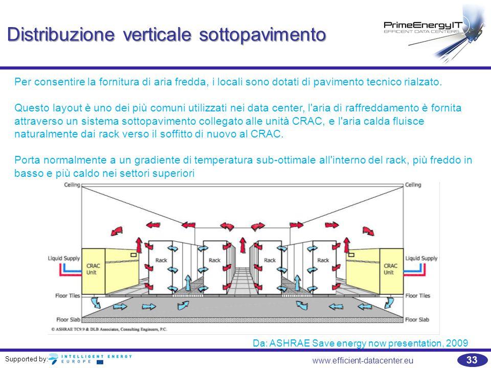 Supported by: 33 www.efficient-datacenter.eu Distribuzione verticale sottopavimento Da: ASHRAE Save energy now presentation, 2009 Per consentire la fo