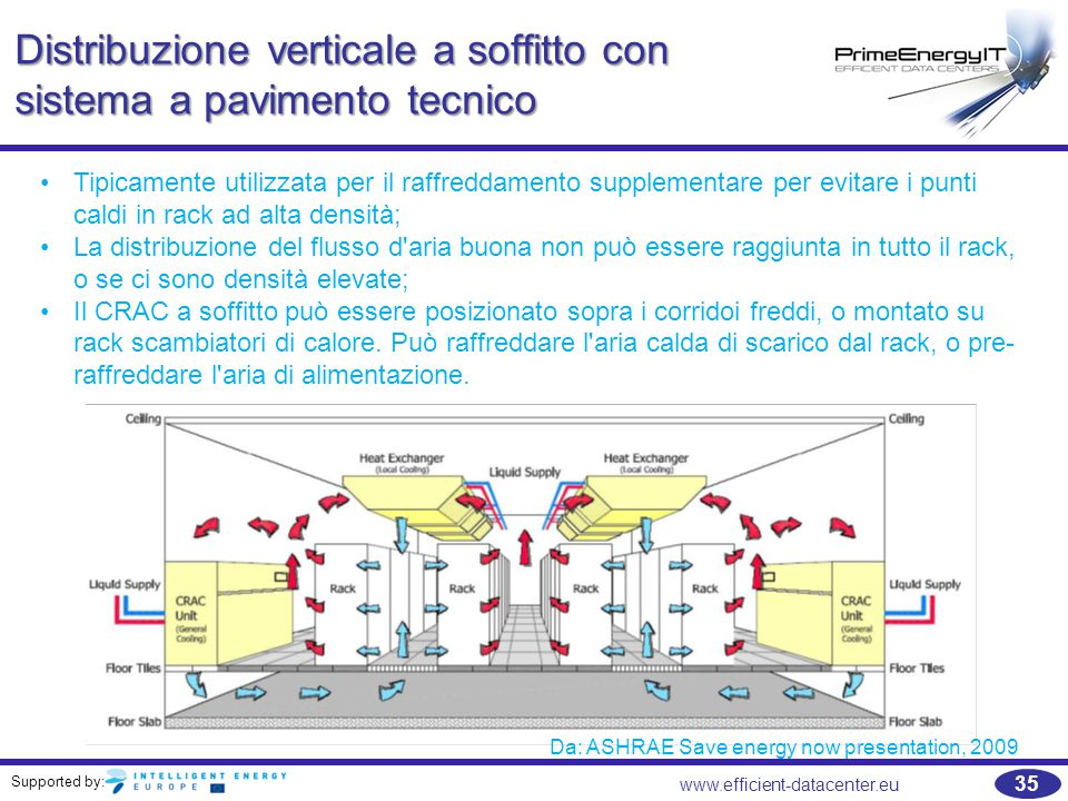 Supported by: 35 www.efficient-datacenter.eu Distribuzione verticale a soffitto con sistema a pavimento tecnico Da: ASHRAE Save energy now presentatio