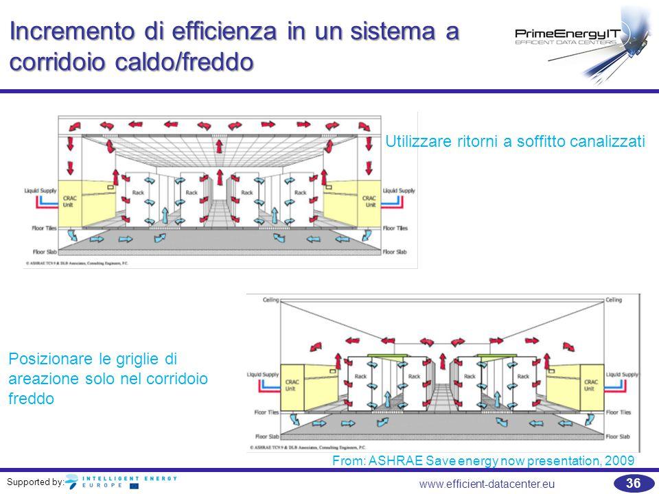 Supported by: 36 www.efficient-datacenter.eu Incremento di efficienza in un sistema a corridoio caldo/freddo Utilizzare ritorni a soffitto canalizzati