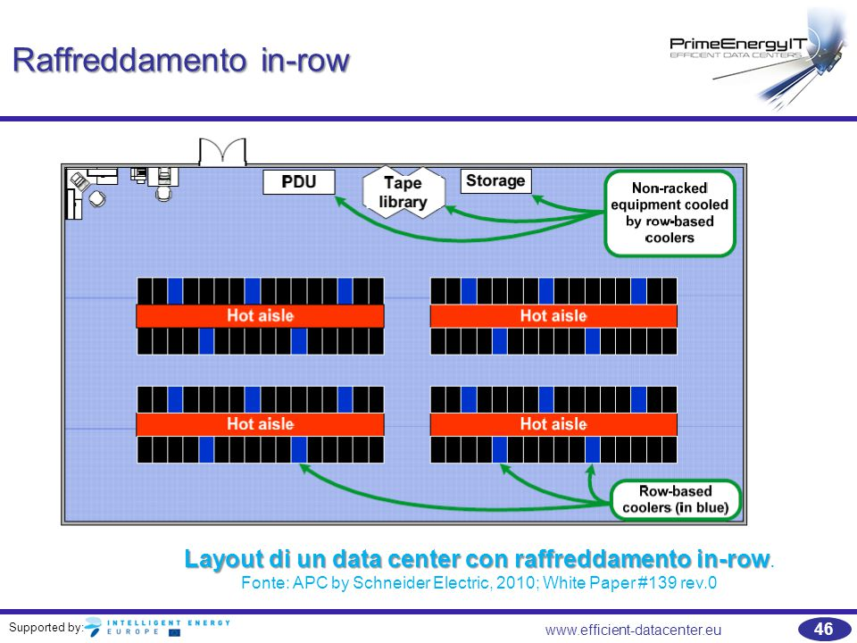 Supported by: 46 www.efficient-datacenter.eu Raffreddamento in-row Layout di un data center con raffreddamento in-row Layout di un data center con raffreddamento in-row.