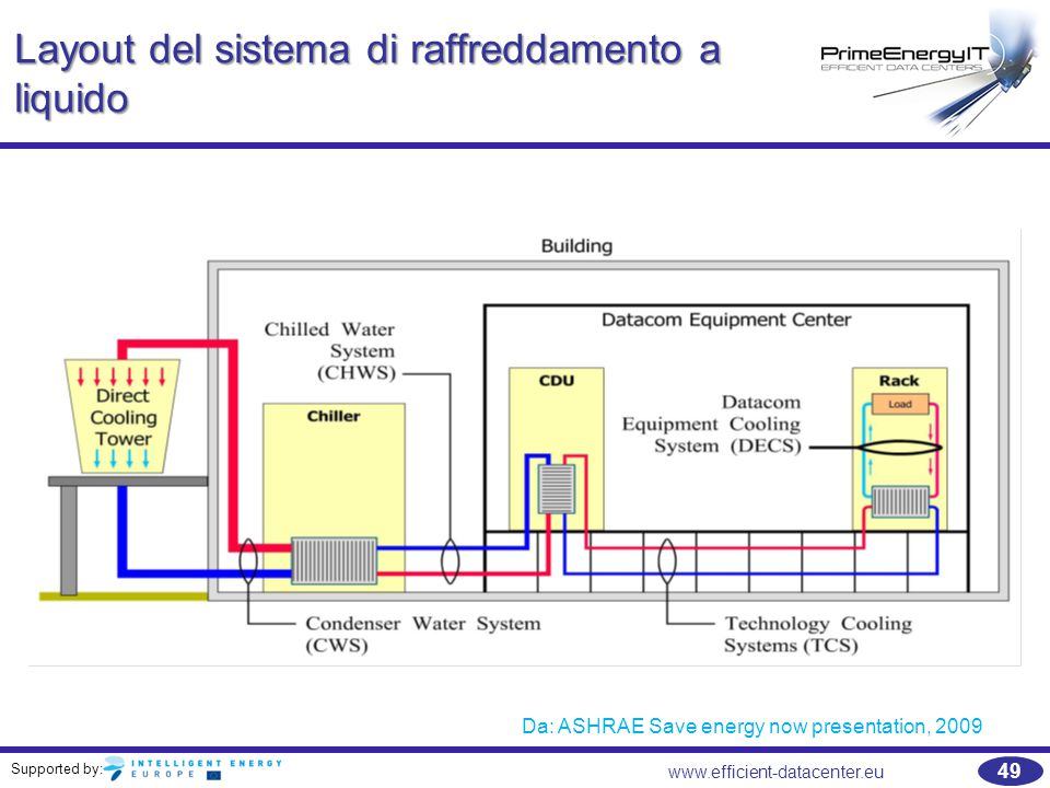 Supported by: 49 www.efficient-datacenter.eu Layout del sistema di raffreddamento a liquido Da: ASHRAE Save energy now presentation, 2009