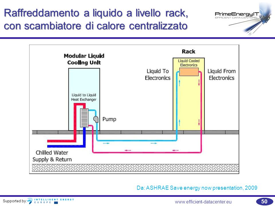 Supported by: 50 www.efficient-datacenter.eu Raffreddamento a liquido a livello rack, con scambiatore di calore centralizzato Da: ASHRAE Save energy now presentation, 2009