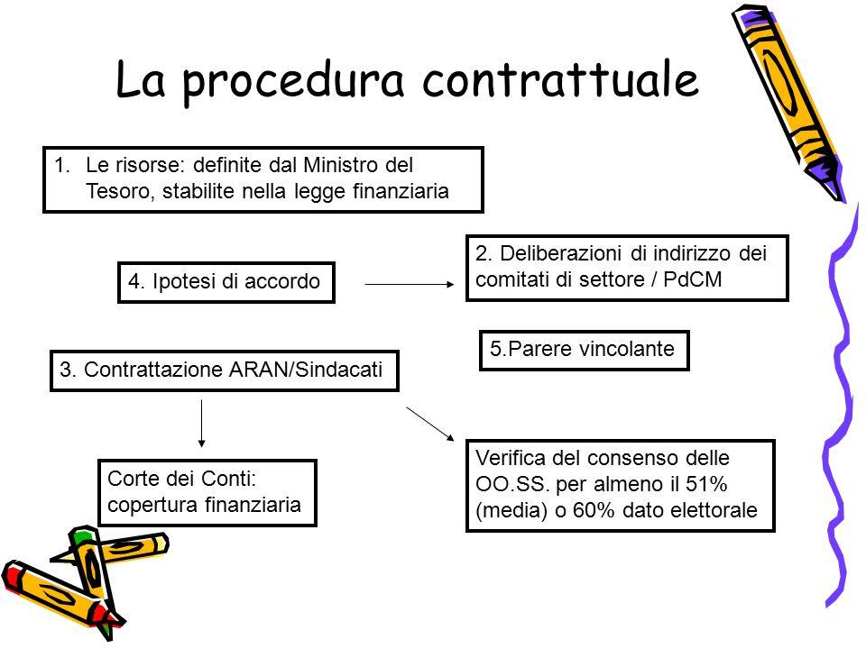La procedura contrattuale 1.Le risorse: definite dal Ministro del Tesoro, stabilite nella legge finanziaria 2.