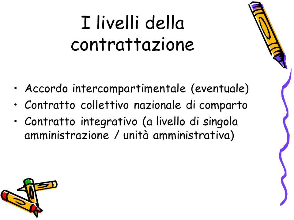I livelli della contrattazione Accordo intercompartimentale (eventuale) Contratto collettivo nazionale di comparto Contratto integrativo (a livello di singola amministrazione / unità amministrativa)