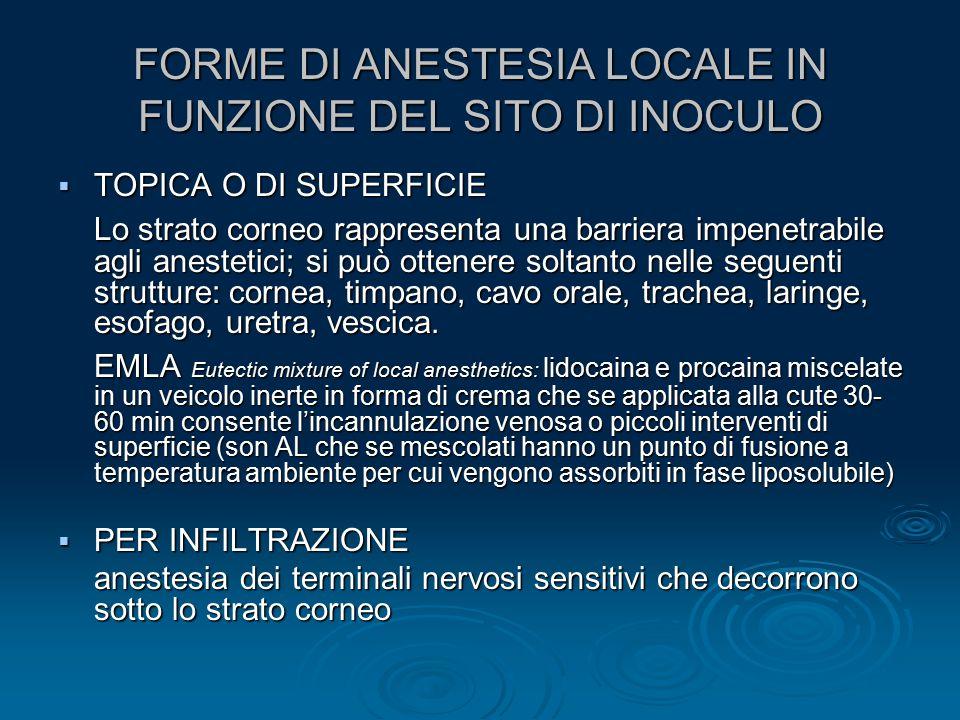 FORME DI ANESTESIA LOCALE IN FUNZIONE DEL SITO DI INOCULO  TOPICA O DI SUPERFICIE Lo strato corneo rappresenta una barriera impenetrabile agli aneste