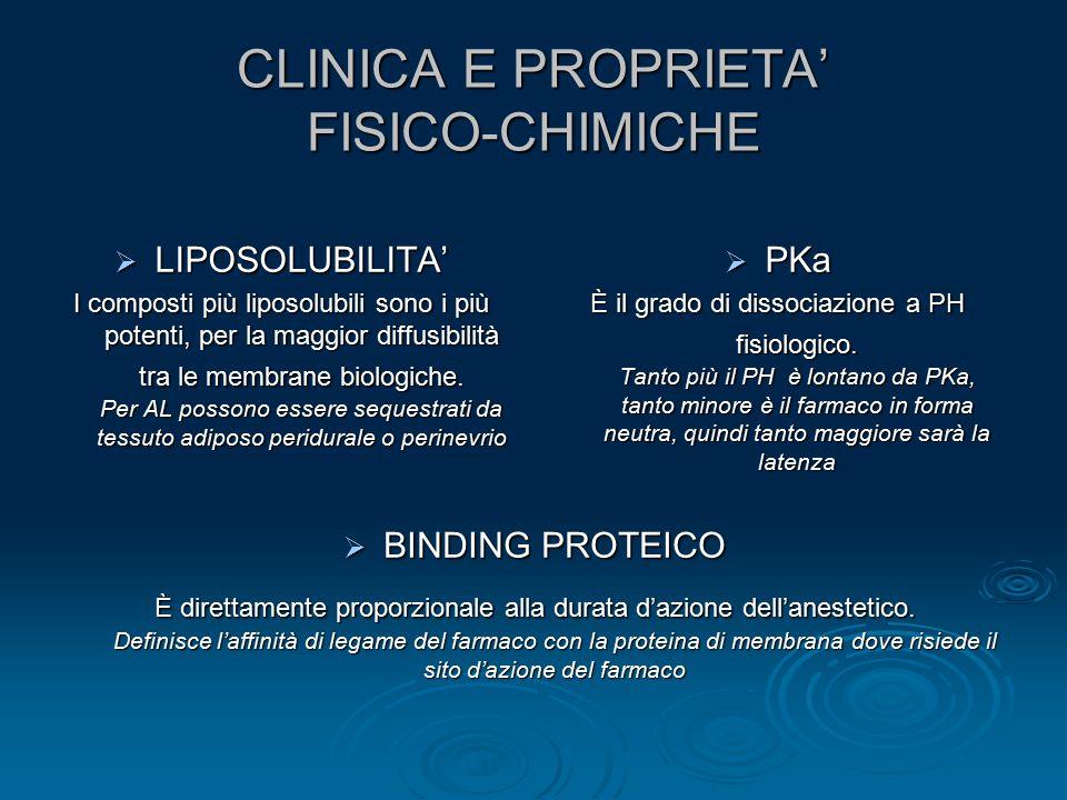 CLINICA E PROPRIETA' FISICO-CHIMICHE  LIPOSOLUBILITA' I composti più liposolubili sono i più potenti, per la maggior diffusibilità tra le membrane bi