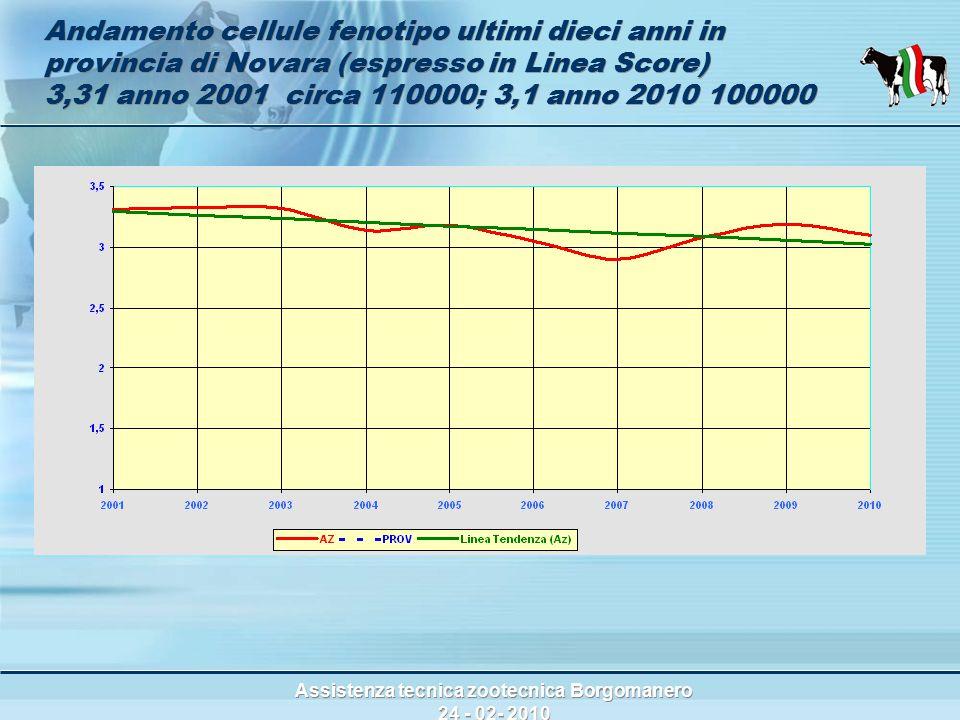 Assistenza tecnica zootecnica Borgomanero 24 - 02- 2010 Andamento cellule fenotipo ultimi dieci anni in provincia di Novara (espresso in Linea Score) 3,31 anno 2001 circa 110000; 3,1 anno 2010 100000