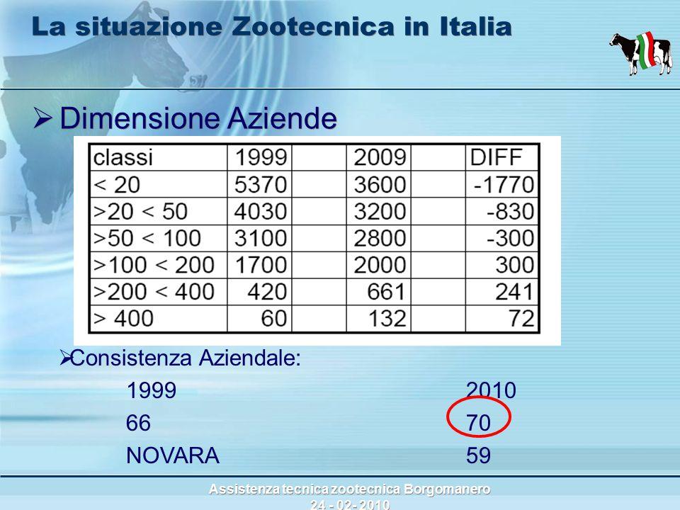 Assistenza tecnica zootecnica Borgomanero 24 - 02- 2010 La situazione Zootecnica in Italia  Dimensione Aziende  Consistenza Aziendale: 19992010 6670 NOVARA 59