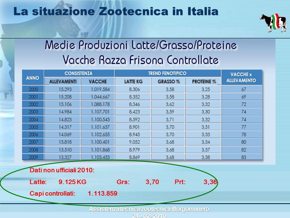 Assistenza tecnica zootecnica Borgomanero 24 - 02- 2010 La situazione Zootecnica in Italia Dati non ufficiali 2010: Latte:9.125 KG Grs:3,70Prt:3,36 Capi controllati:1.113.859