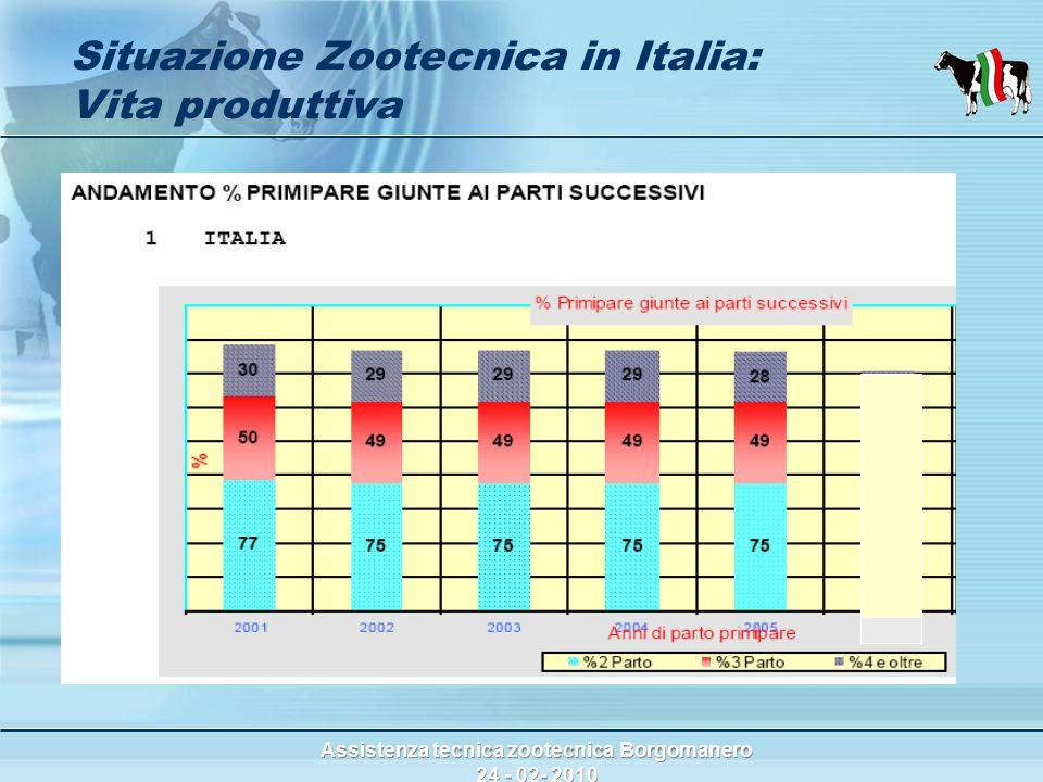 Assistenza tecnica zootecnica Borgomanero 24 - 02- 2010 Situazione Zootecnica in Italia: Vita produttiva